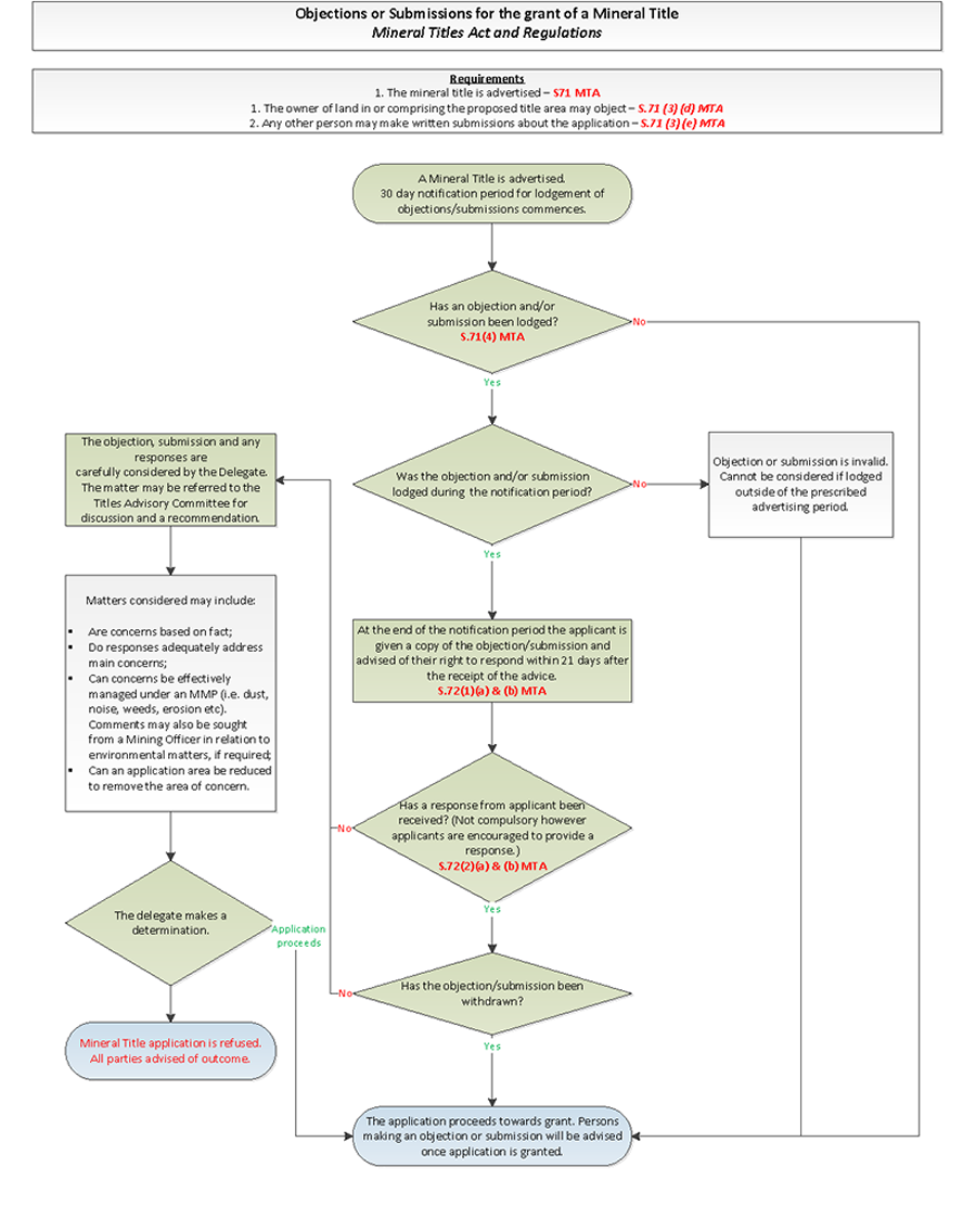 Objections and submissions process