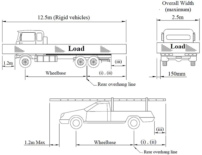 Overhang dimensions