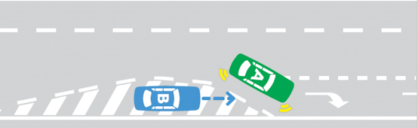 Illustration showing car B giving way to car A who is entering a turning lane. Car B is on a painted island surrounded by a broken white line and must give way to car A who is entering a turning lane ahead of car B