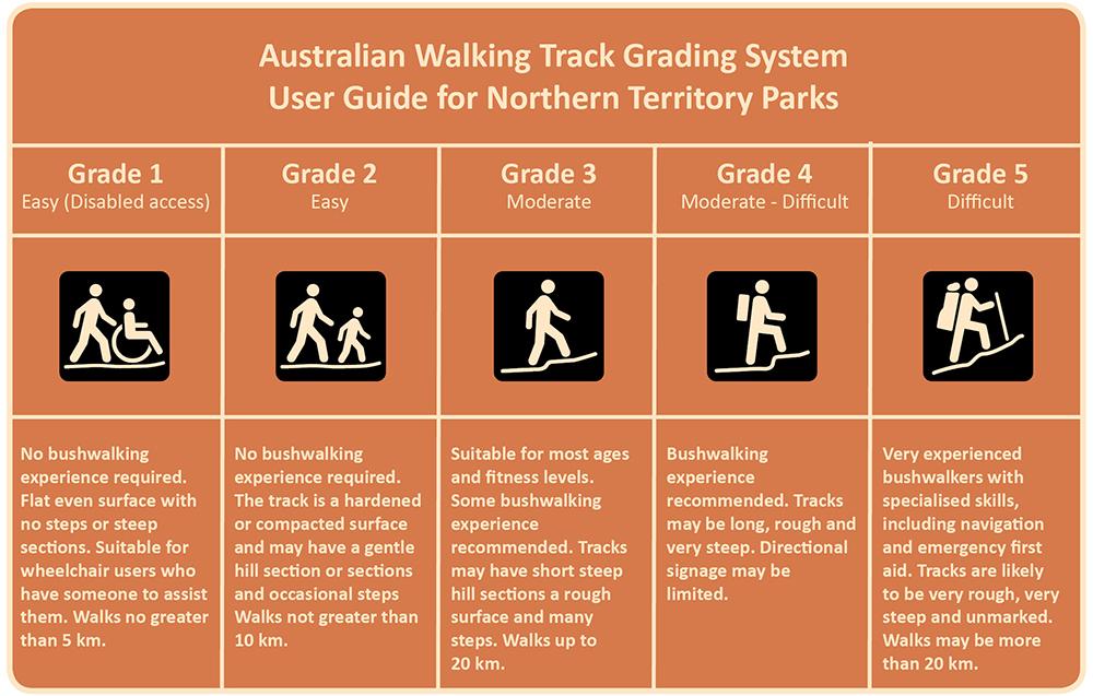 Walking track grading system