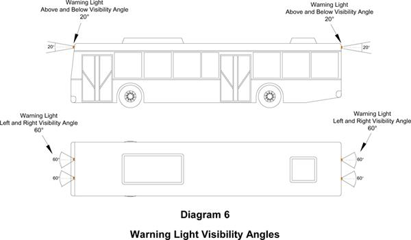 Warning light visibility angles
