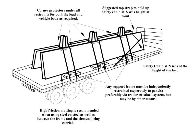 Diagram of a truck carrying concrete panels using an A-frame. Diagram notes below