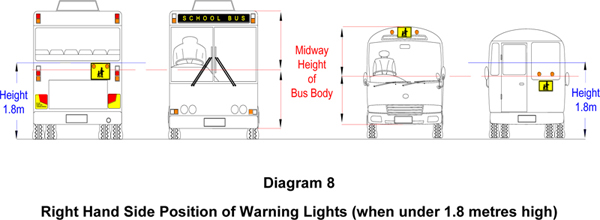 Right hand side position of warning lights (when under 1.8 metres high)
