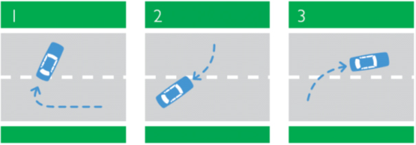 Illustration showing a car completing a three point turn. The car turns right and reaches the opposite lane's curb, reverses while turning left to reach the middle of the original lane, then drives forward into the opposite lane completing the turn.