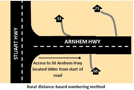 Rural addresses - Rural distance-based numbering method