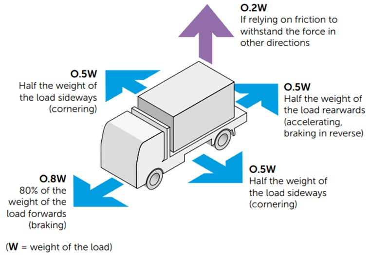 Load restraint forces diagram as described below