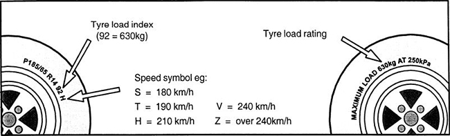 Tyre load and speed rating on tyre sidewall