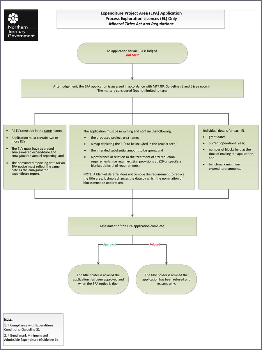EPA process flowchart